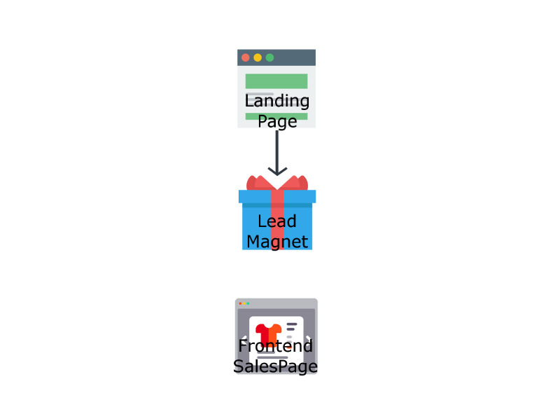 Sales Funnel erstellen Schritt 2