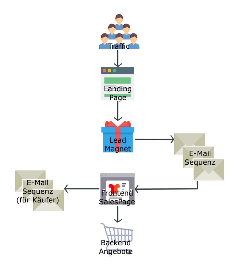 Sales Funnel erstellen Schritt 5