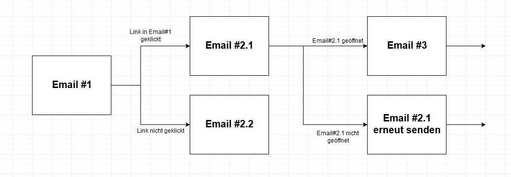 Komplexer Email Funnel
