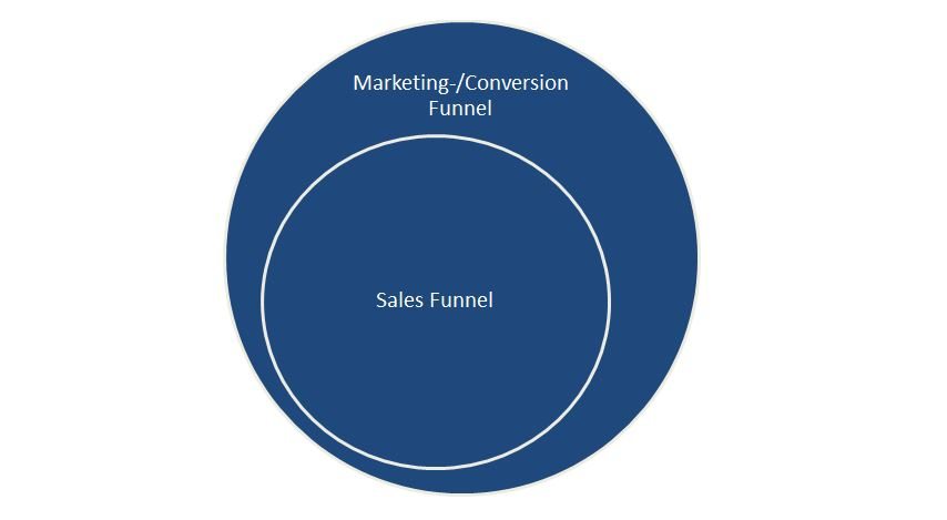 Marketing Funnel vs. Sales Funnel