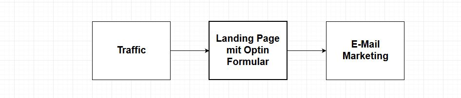 Optin Funnel