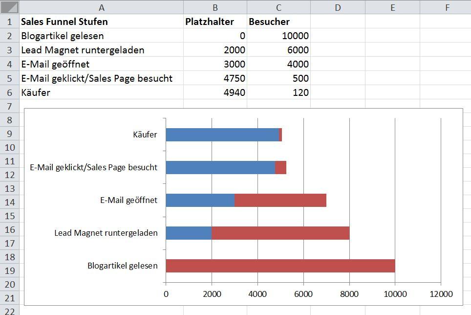 Sales Funnel visualisieren Schritt3