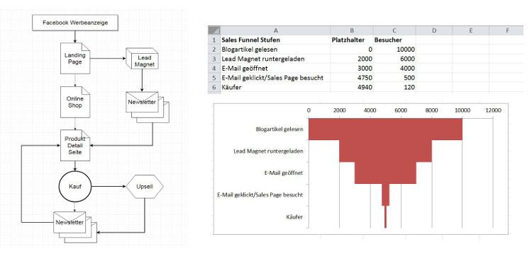 2 verschiedene Sales Funnel Visualisierungen